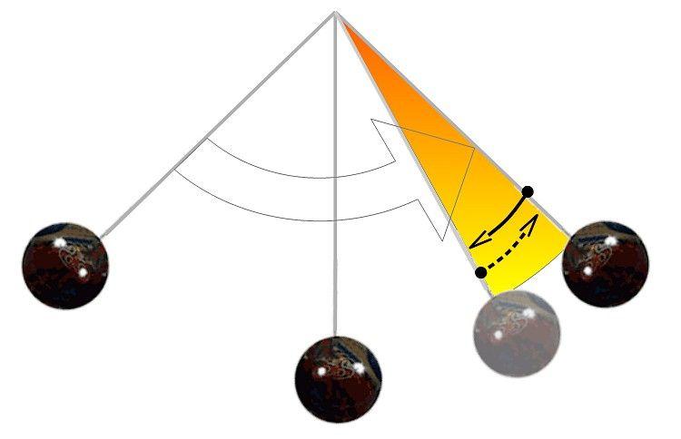 La métaphore du balancier 1